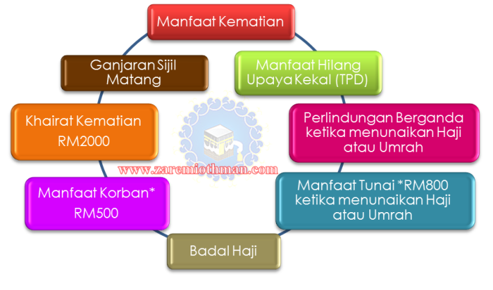 Manfaat Takaful Umrah Haji